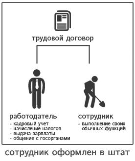 привычная схема найма сотрудников