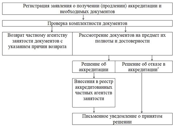 схема аккредитации аутстаффингвых компаний